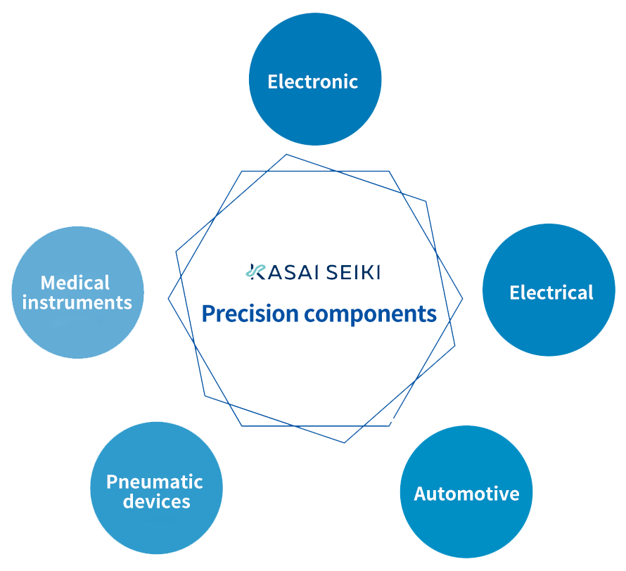 Conceptual image of main industrial sectors